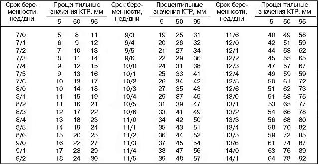Календарь беременности определения срока беременности по