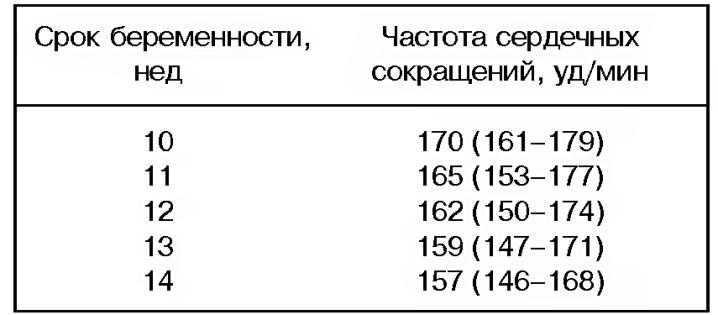 табл 3.3