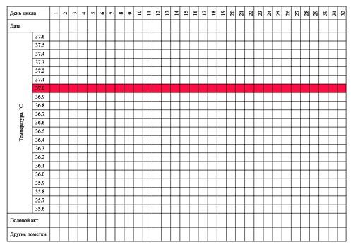 Бланк графика базальной температуры